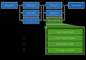 Integrating OpenShift with GitLab | OKIOK